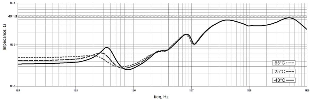 Impedance of Full PDN vs. Temperature