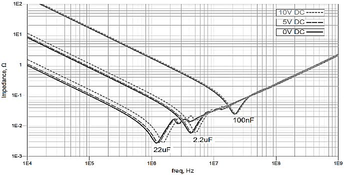Impedance of usual MLCCs (16V rated) vs DC voltage bias