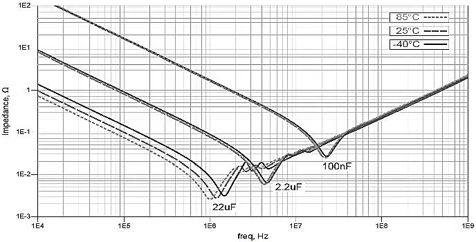 Impedance of usual MLCCs vs. temperature