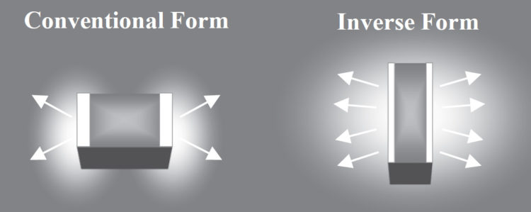 Improved Dissipation of Inverse Form