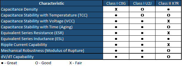 Key Characteristics Comparison Between Class II X7R and Class I