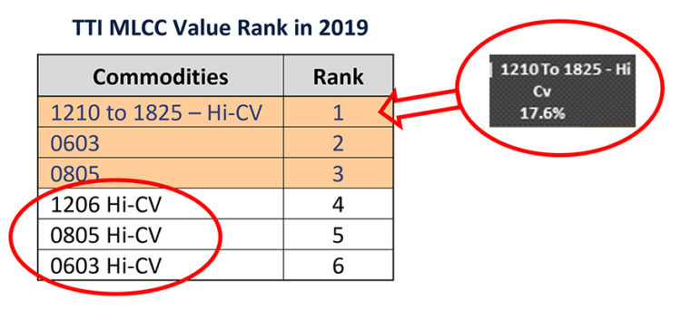 MLCC Value Rank.