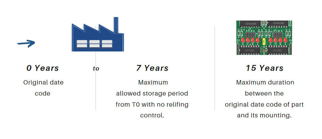 Main changes in ECSS-Q-ST-60-14C, EEE Components Relifing procedure