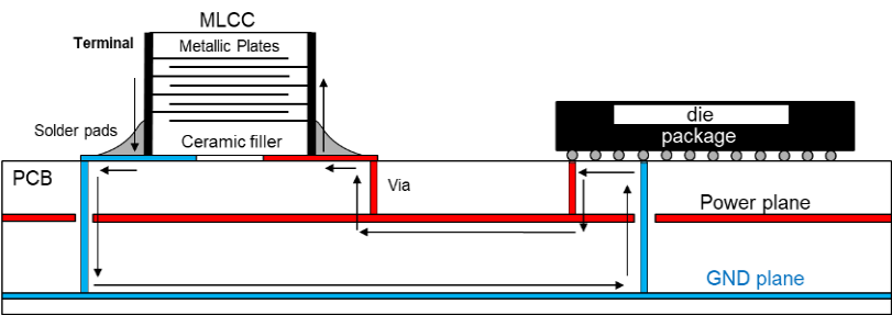 Mounted capacitor current loop