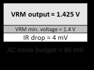Noise budget