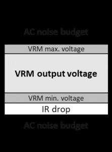 Noise budget evaluation