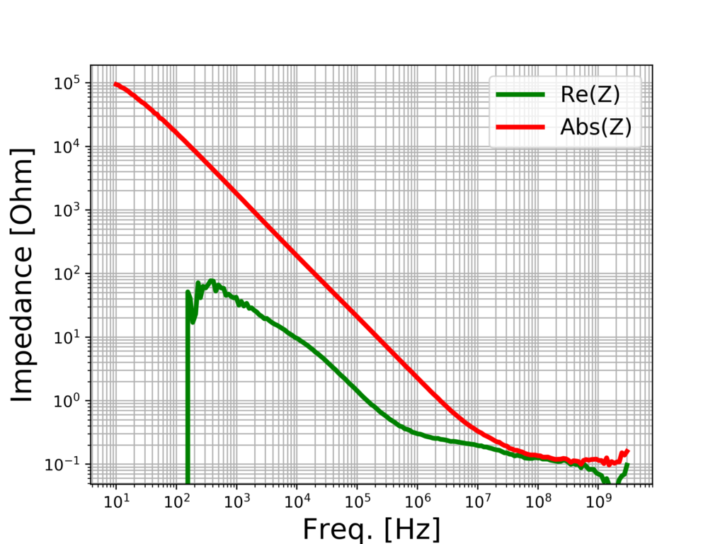 Plot of the impedance for the CNF-MIM capacitor after de-embedding.