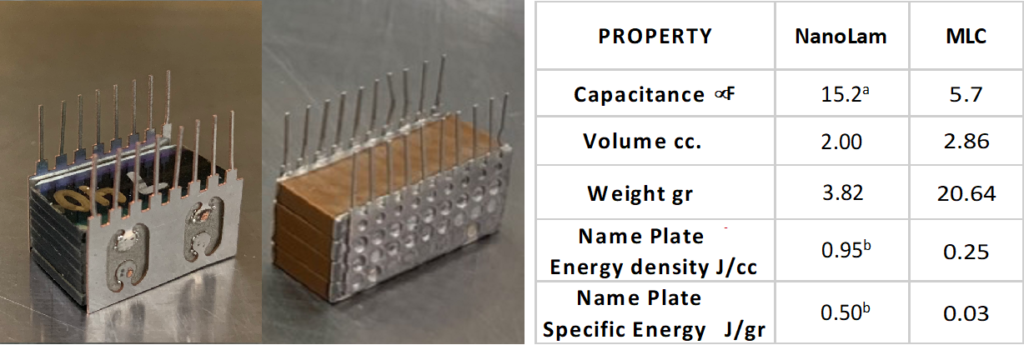 Property comparison of a NanoLam capacitor