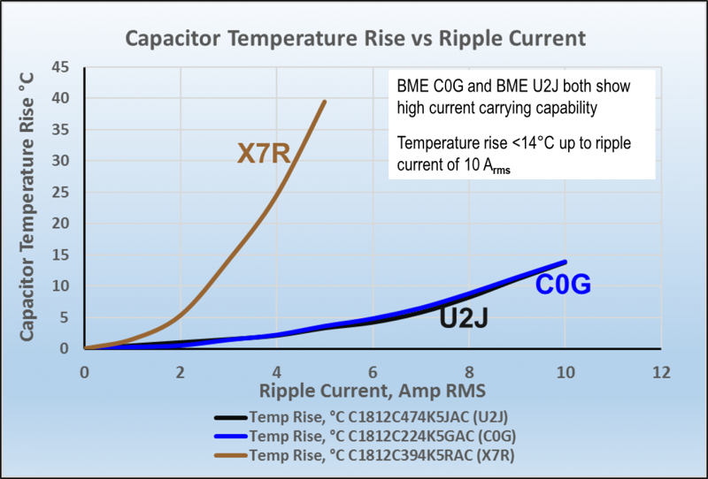 Ripple Current Comparison Between Class II X7R and Class I