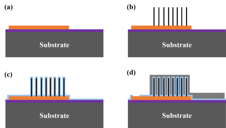 Schematic overview of the capacitor manufacturing process
