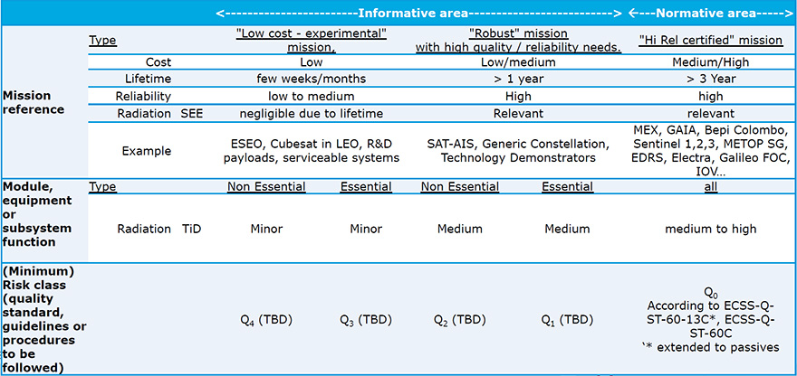 Space standards for procurement of commercial parts-- ECSS-Q-ST-60-13 update