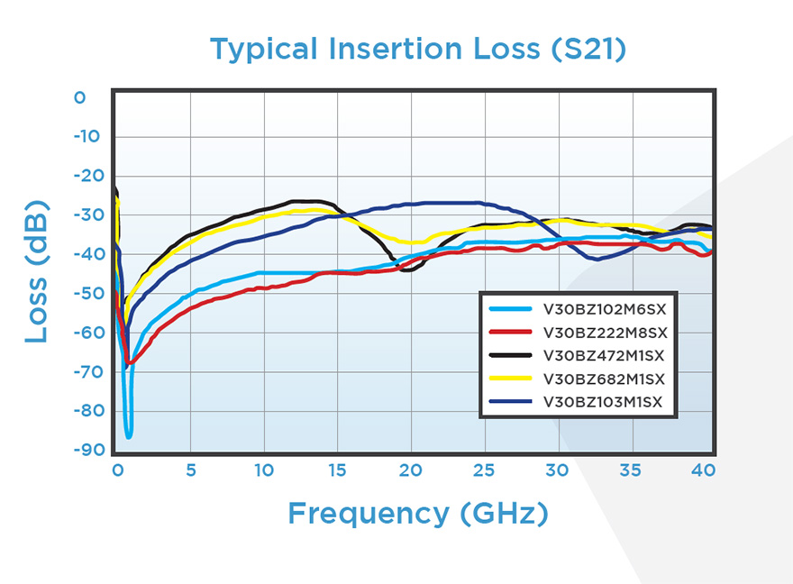 The RF isolation of Knowles Precision Device's V-Series capacitor tested in shunt.