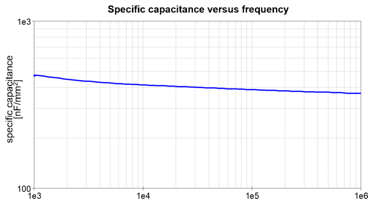 The frequency behavior of the capacitance