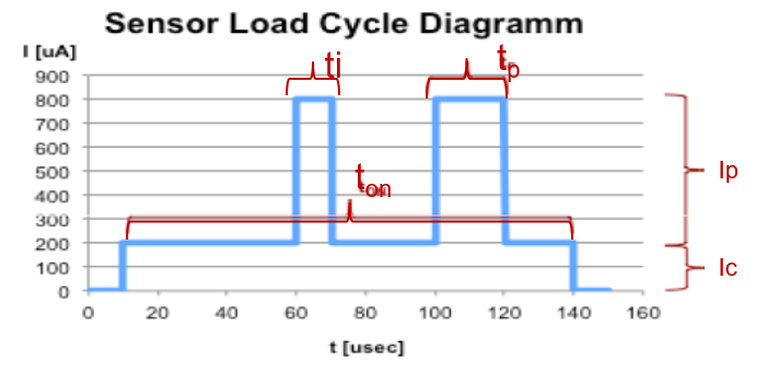 load cycle diagram