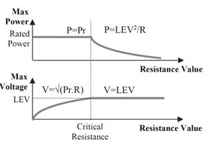Power and Voltage Relationships