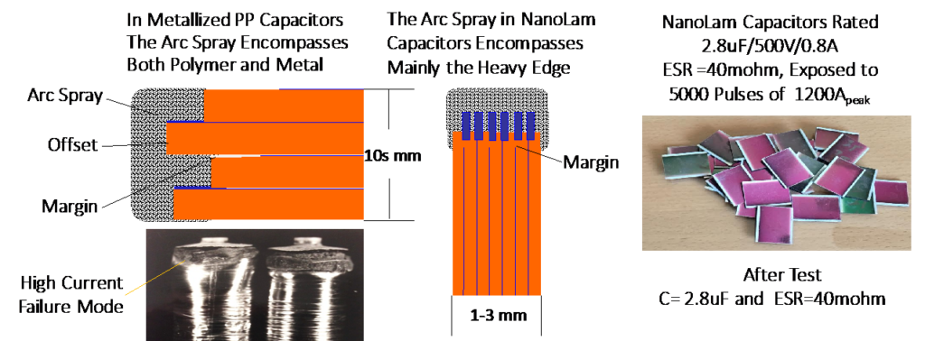 schematic of termination in a metallized polymer capacitor