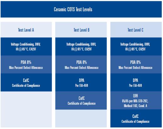 ceramic cots test level