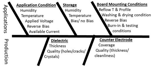 common-causes-of-tantalum-capacitors-high-leakage-current