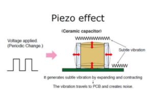 piezzo effect