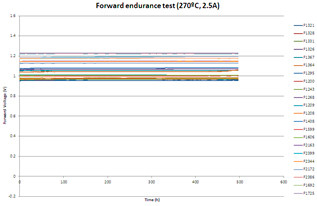 500h monitoring of reverse biased diodes of reverse biased diodes