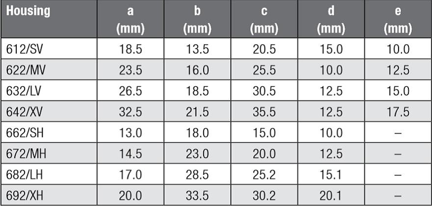 Tab. 2.18: Dimensions of the current compensated choke; Würth Elektronik WE-LF