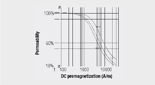 Effective permeability with DC premagnetization