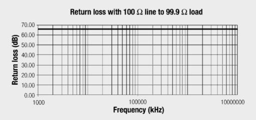 Fig. 2.67 - Return loss