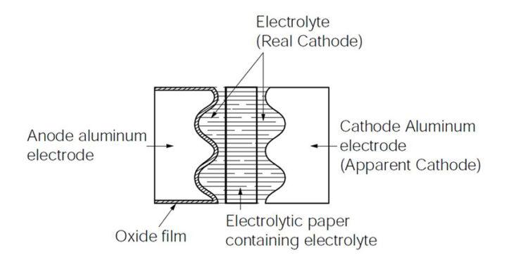 Figure 1 Aluminium wet electrolytic capacitor construction