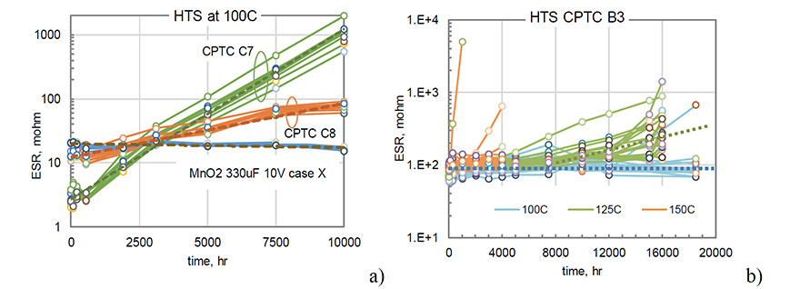 Figure 2. Degradation of ESR during 10,000 hours storage at 100 ºC for Gr. C7 and C8 polymer and 330 µF MnO2 capacitors (a) and at different temperatures for B3 capacitors (b). Dashed lines are approximations for median values of the distributions.