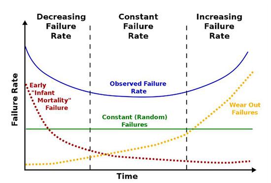 Figure 2. failure bathtube model