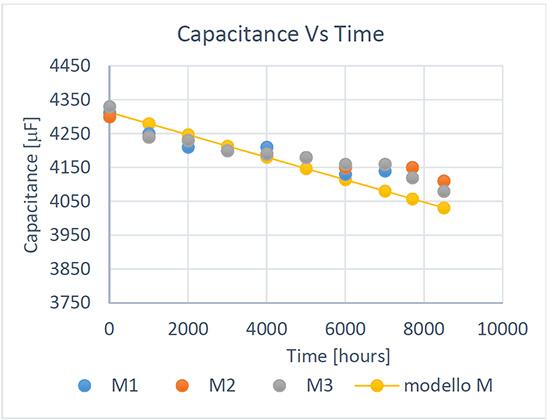 Figure 3. capacitance vs time comparison