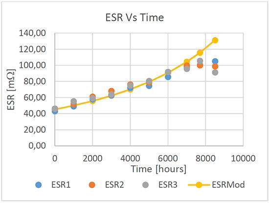 Figure 4. ESR vs time comparison