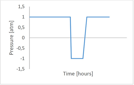 Figure 6. pressure profile during the cycle