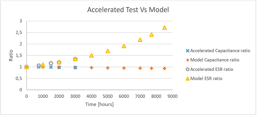 Figure 7 comparison of accelerated test and model stress ratio