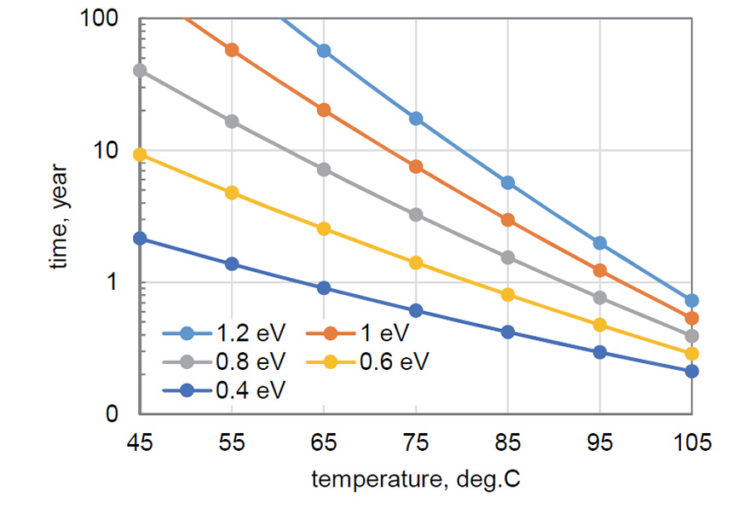 Figure 8. Time in years during storage or operation in the range of temperatures from 45 ºC to 105 ºC that is equivalent to 1000 hours testing at 125 ºC