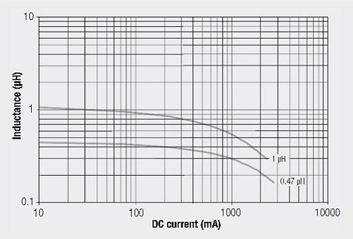 Inductance vs. DC current