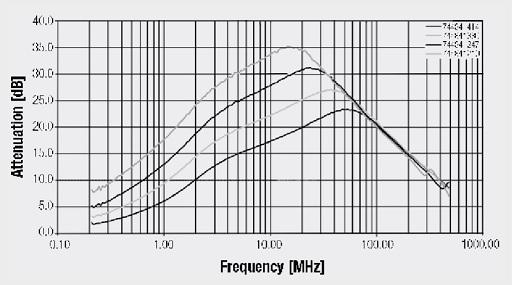 "Insertion loss (common mode) ""WE-CMB NiZn Type XS"""