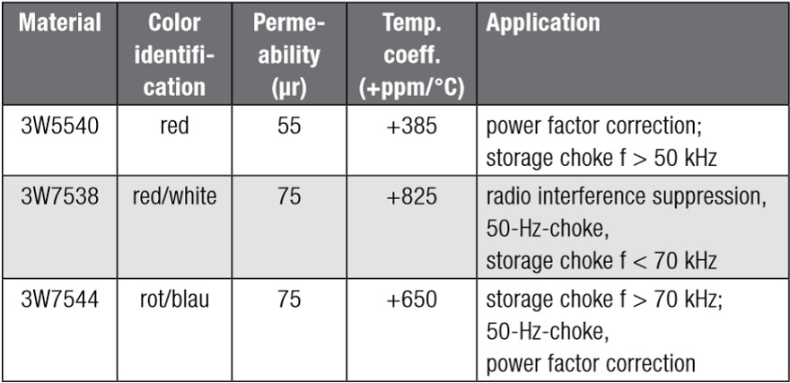 Materials and their applications