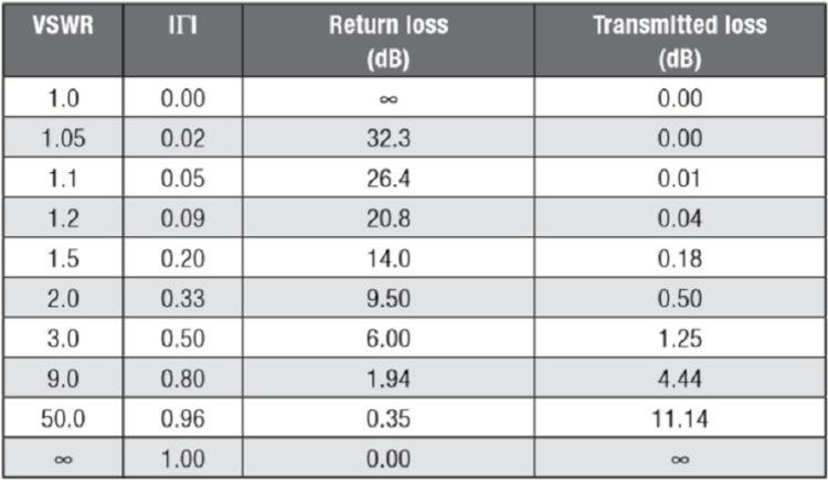 Relationship between reflection coefficient – standing wave ratio