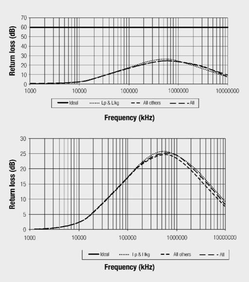 Return loss and influence of the dominating parameters Lprim/Lleak
