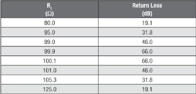Return loss at mismatching