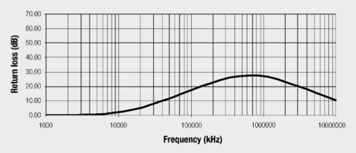 Return loss with 600 µH Lpri and 1 µH leakage inductance