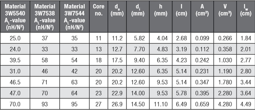 Specifications of iron powder cores