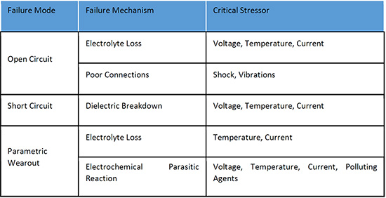Table 1 Aluminium electrolytic capacitors failure modes, mechanisms and critical stressors