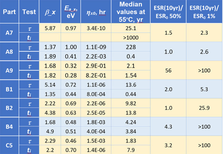 Table 2. Parameters of the model calculated based on distributions of the characteristic times (t) and incubation periods (ti).