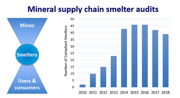 Reliable supply of tantalum