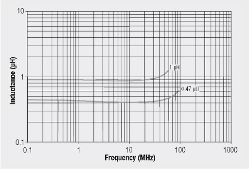 Inductance vs. frequency