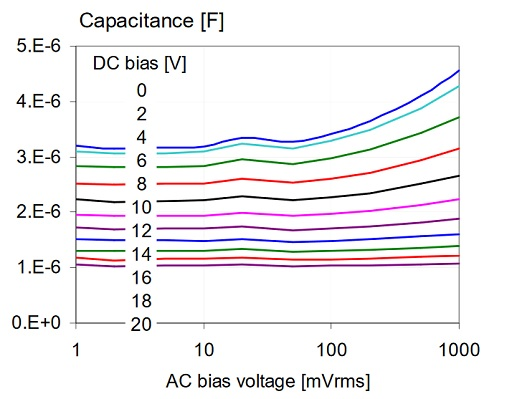 AC bias dependence of a 4.7uF 0805-size 16V X5R sample from Vendor-F.