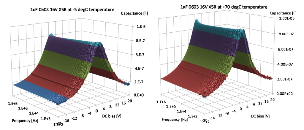 Capacitance versus DC bias and frequency at -5 degC temperature (on the left) and +70 degC temperature (on the right)