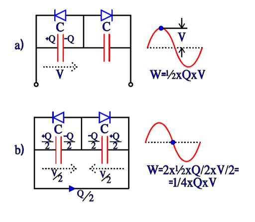 Figure 17 a and b. Charge and energy conditions in a bipolar electrolytic under the first half-wave of an AC period.